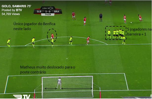 #2 Análise: Golo Samaris vs Matheus (Braga)