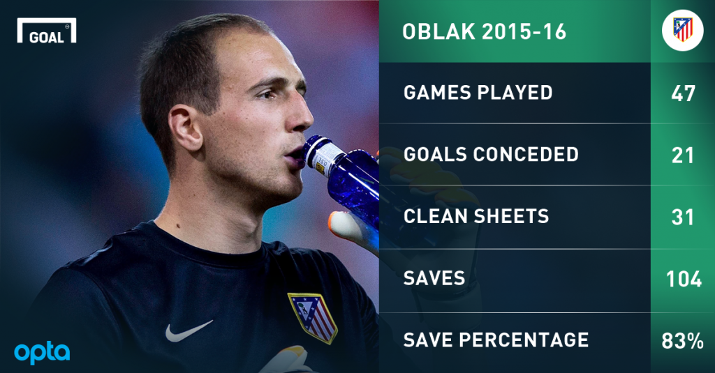 oblak numbers